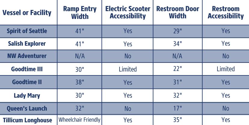 Infograph denoting ramp width, restroom door width, etc.